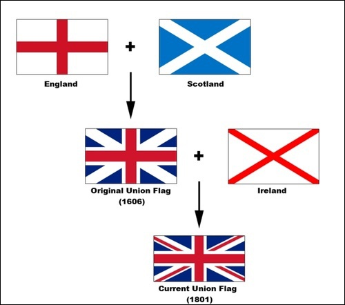 La Bandiera Del Regno Unito The Union Jack